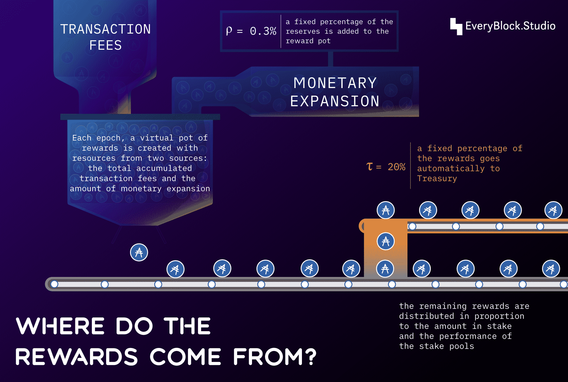 Where do the rewards come from?