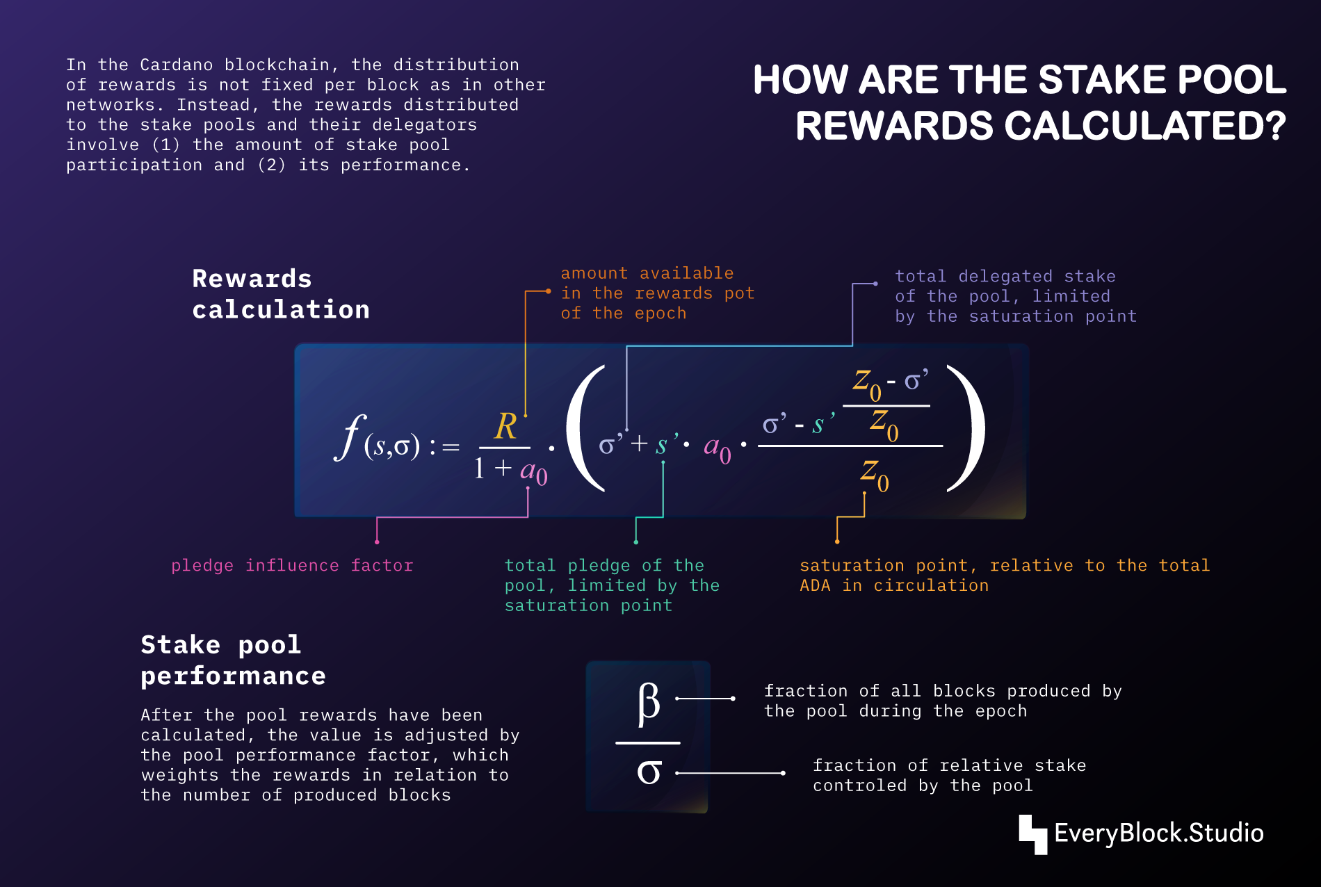 How are the stake pool rewards calculated?