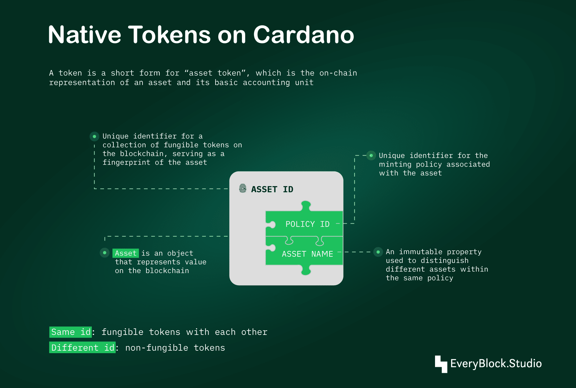Native custom tokens on Cardano: the anatomy of an asset and why it's better than ERC tokens